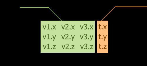 Matrix Transformations - Documentation - Unigine Developer