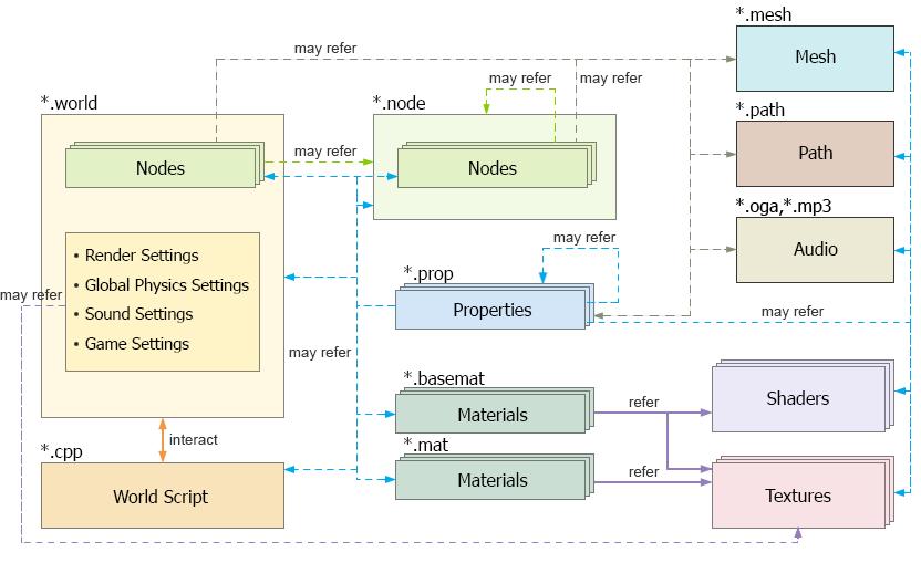 Virtual World Structure - Documentation - Unigine Developer