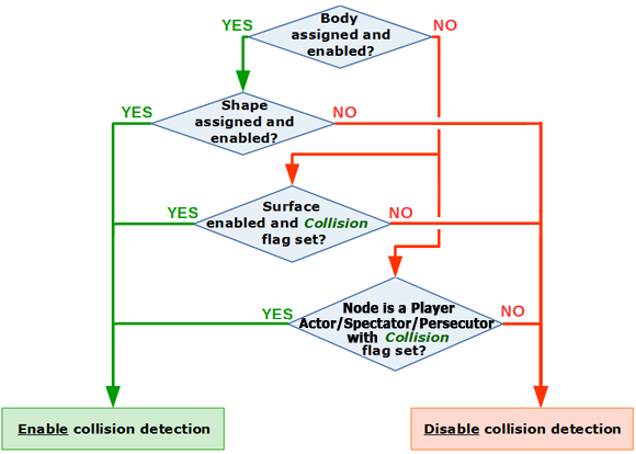 Collision Detection - Documentation - Unigine Developer